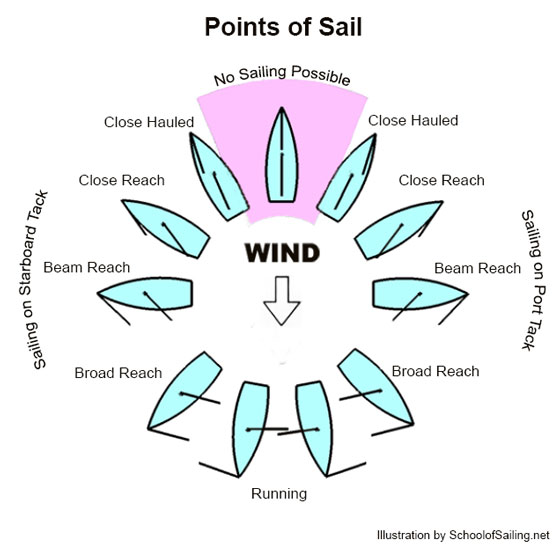 points-of-sail-large